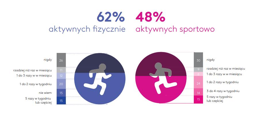 aktywnosc fizyczna polakow a aktywnosc sportowa