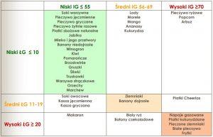 Indeks i ładunek glikemiczny