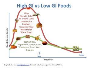 Odpowiedź glikemiczna