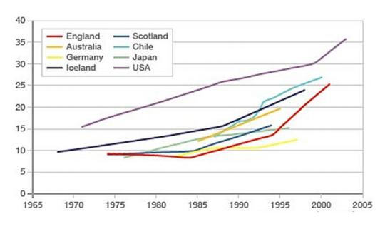 otyłość wśród dzieci na świecie